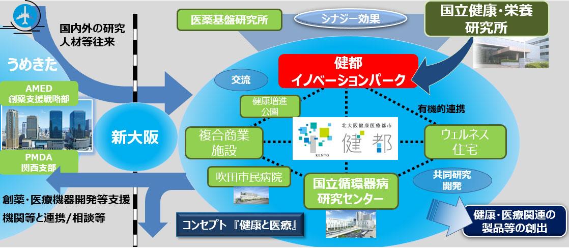 健都におけるイノベーションの創出を表した図です。健都イノベーションパークと、医薬基盤・健康・栄養研究所、健都へ移転してくる国立健康・栄養研究所との連携によって、相乗効果を図ります。健都内部でも、各機関同士での交流及び連携を図り、健康・医療関連の製品等の創出をめざします。新大阪駅が近いことから、創薬・医療機器開発等支援機関などとの連携や相談がしやすく、また、空港から国内外の研究・人材等が盛んに往来することで、より健都の研究開発、ひいては大阪のライフサイエンス産業の促進が見込まれます。